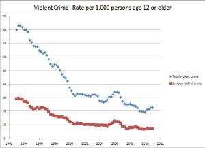 ViolentCrime